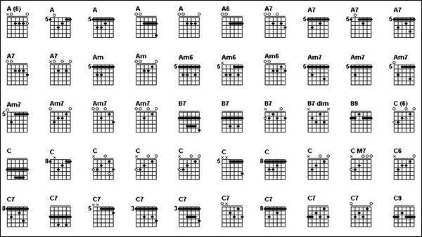 Guitar tabs are a bad way to learn guitar