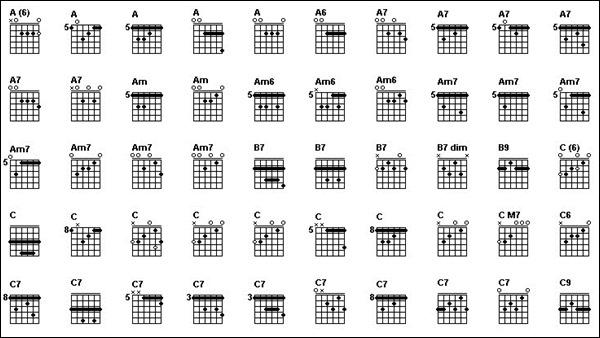 Guitar : learn guitar tabs Learn Guitar Tabs also Learn Guitar ...