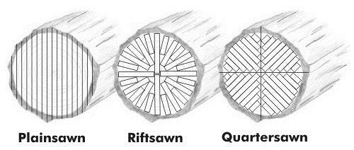 quartersawn